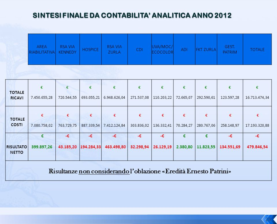 SINTESI FINALE DA CONTABILITA' ANALITICA ANNO 2012
