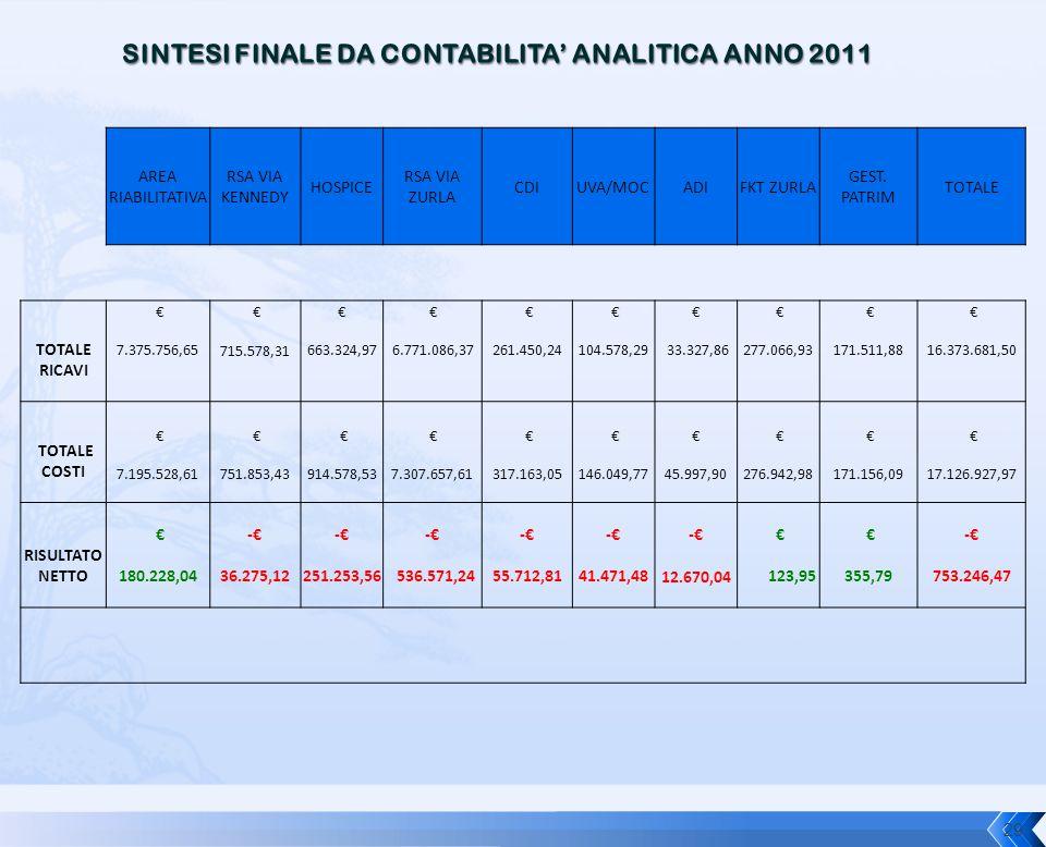 SINTESI FINALE DA CONTABILITA' ANALITICA ANNO 2011