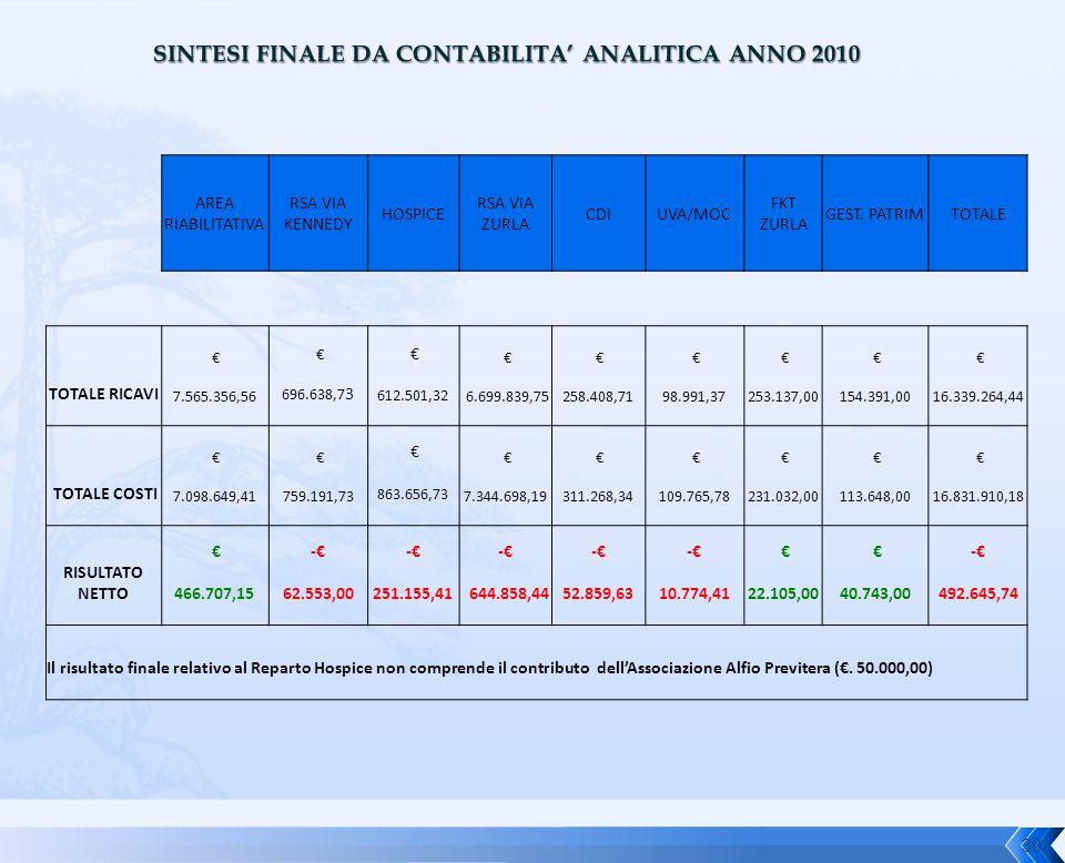 SINTESI FINALE DA CONTABILITA' ANALITICA ANNO 2010