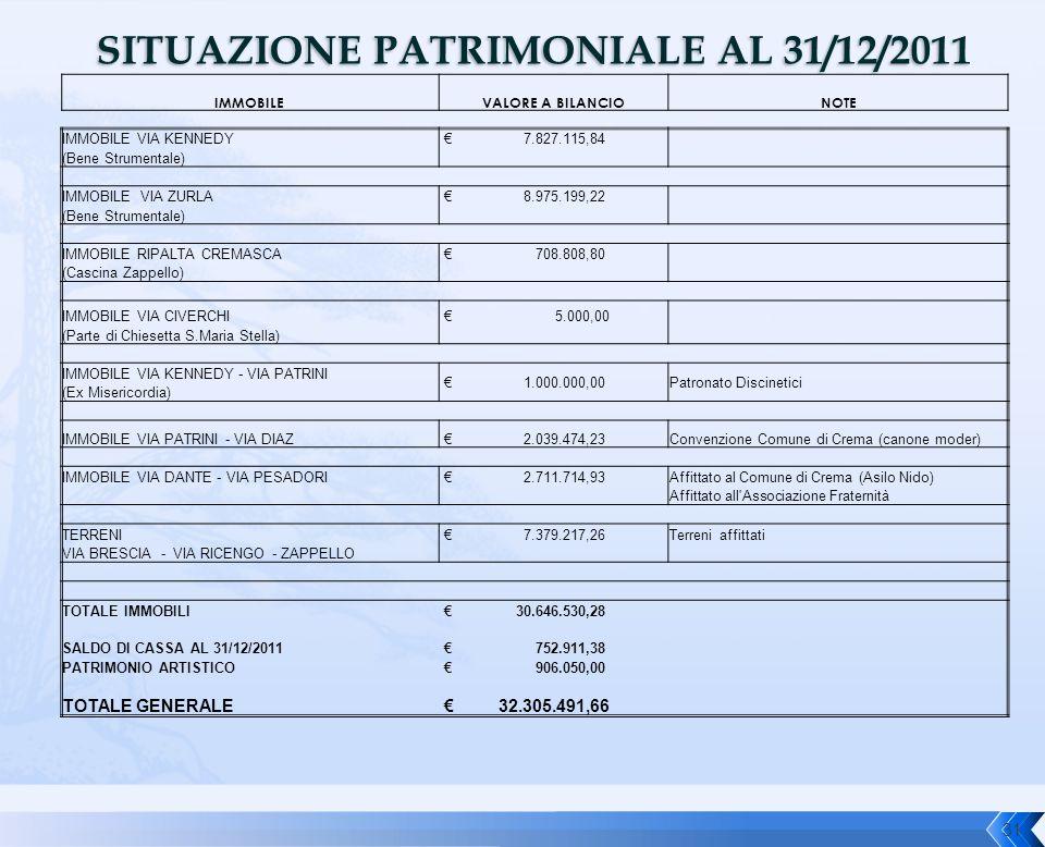 SITUAZIONE PATRIMONIALE AL 31/12/2011