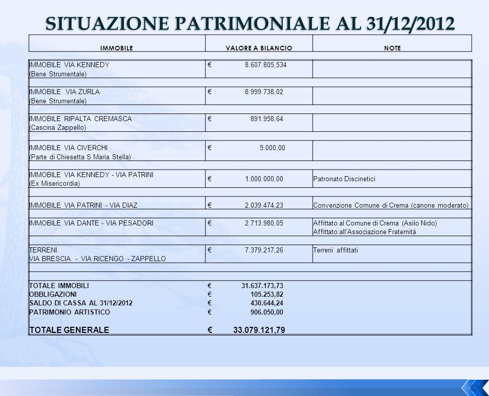 SITUAZIONE PATRIMONIALE AL 31/12/2012