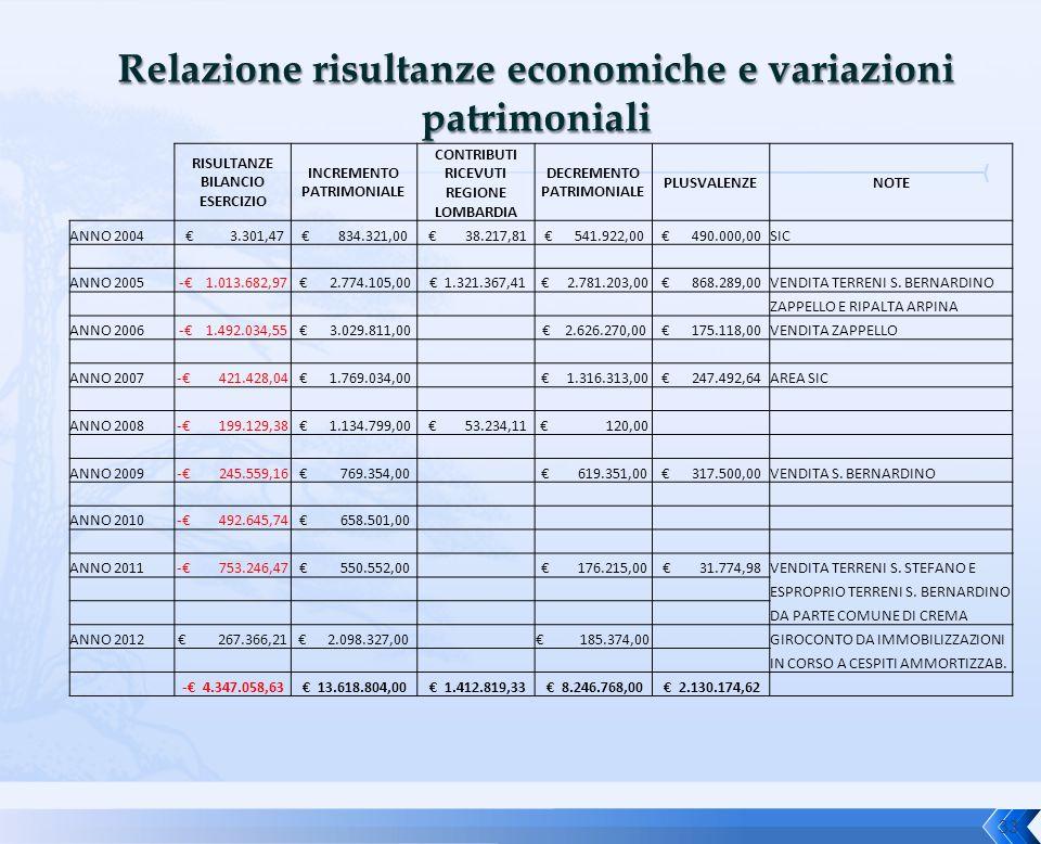 Relazione risultanze economiche e variazioni patrimoniali