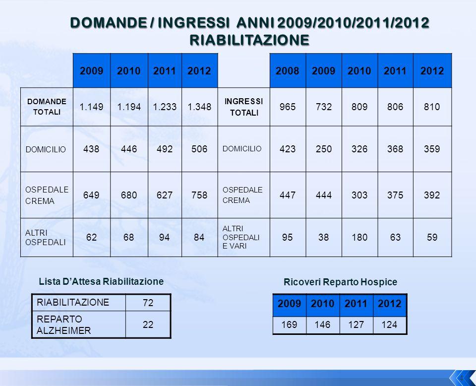 DOMANDE / INGRESSI ANNI 2009/2010/2011/2012 RIABILITAZIONE