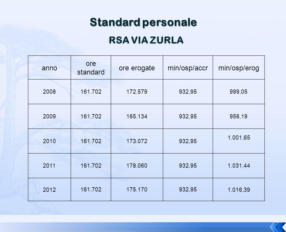 Standard personale RSA VIA ZURLA anno ore standard ore erogate