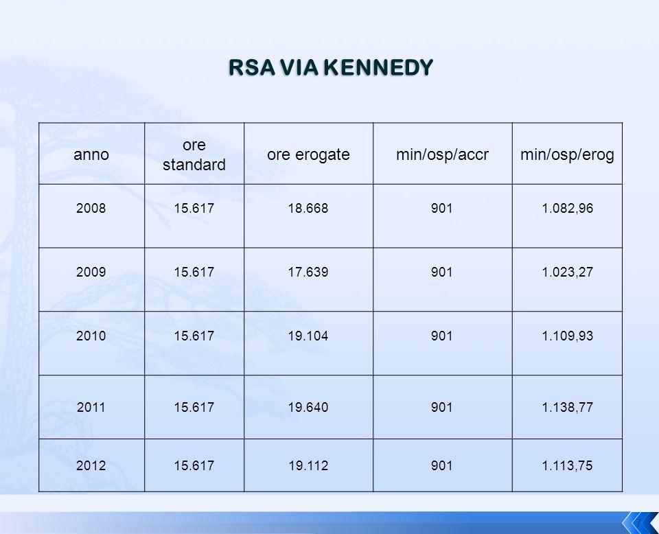 RSA VIA KENNEDY anno ore standard ore erogate min/osp/accr