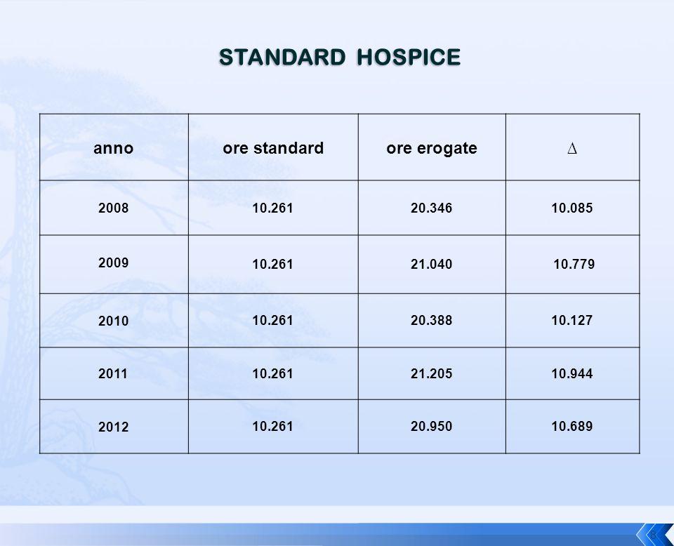 STANDARD HOSPICE anno ore standard ore erogate ∆ 2008 10.261 20.346