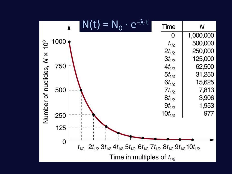 N(t) = N0 · e−λ·t