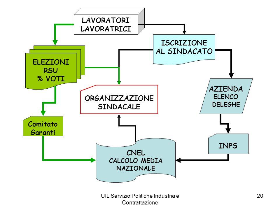 UIL Servizio Politiche Industria e Contrattazione