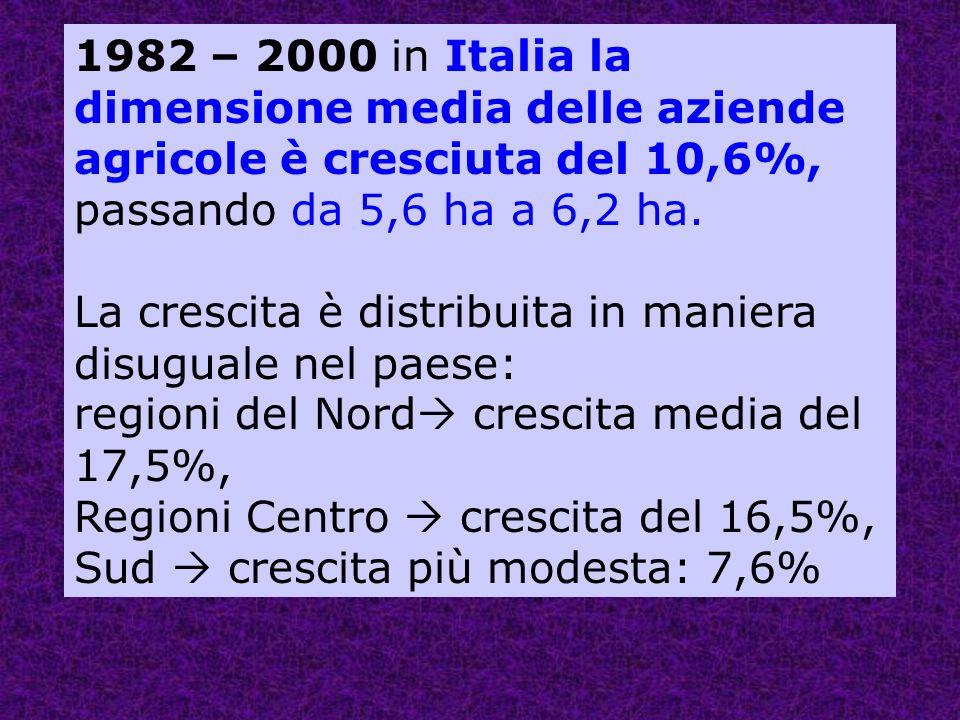 1982 – 2000 in Italia la dimensione media delle aziende agricole è cresciuta del 10,6%, passando da 5,6 ha a 6,2 ha.