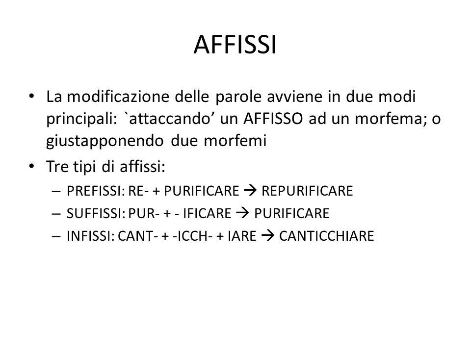 AFFISSI La modificazione delle parole avviene in due modi principali: `attaccando' un AFFISSO ad un morfema; o giustapponendo due morfemi.