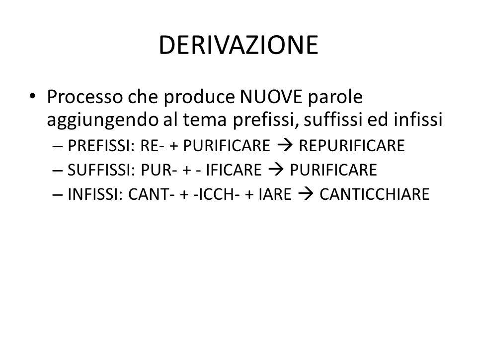 DERIVAZIONE Processo che produce NUOVE parole aggiungendo al tema prefissi, suffissi ed infissi. PREFISSI: RE- + PURIFICARE  REPURIFICARE.