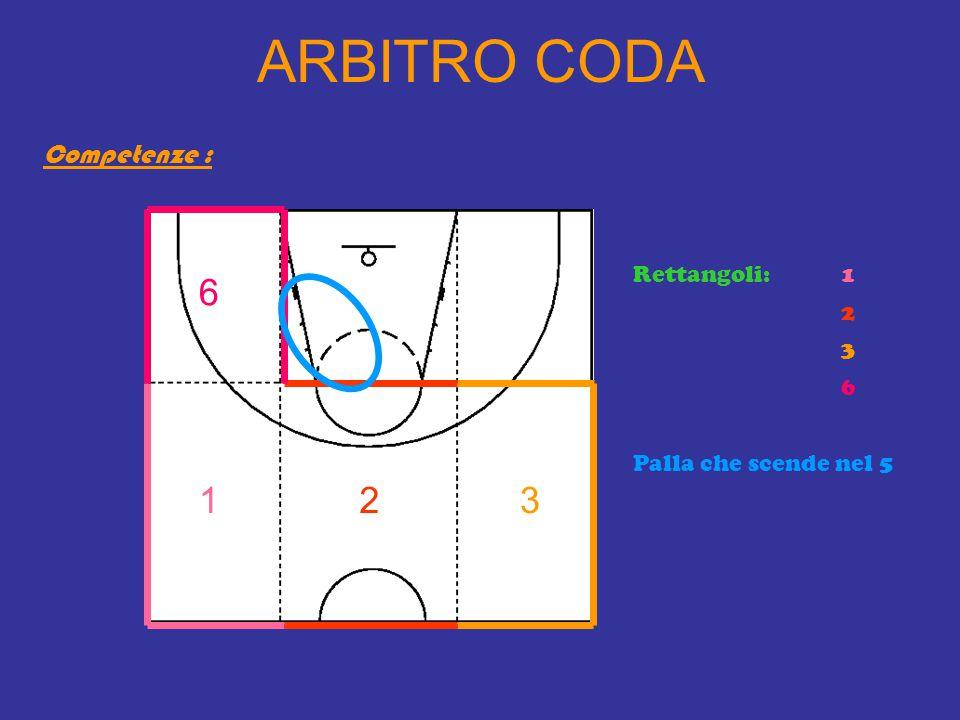 ARBITRO CODA 6 1 2 3 Competenze : Rettangoli: 1 2 3 6