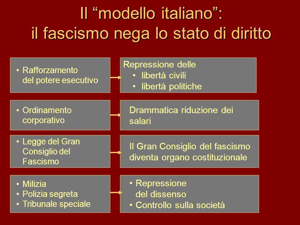 Il modello italiano : il fascismo nega lo stato di diritto