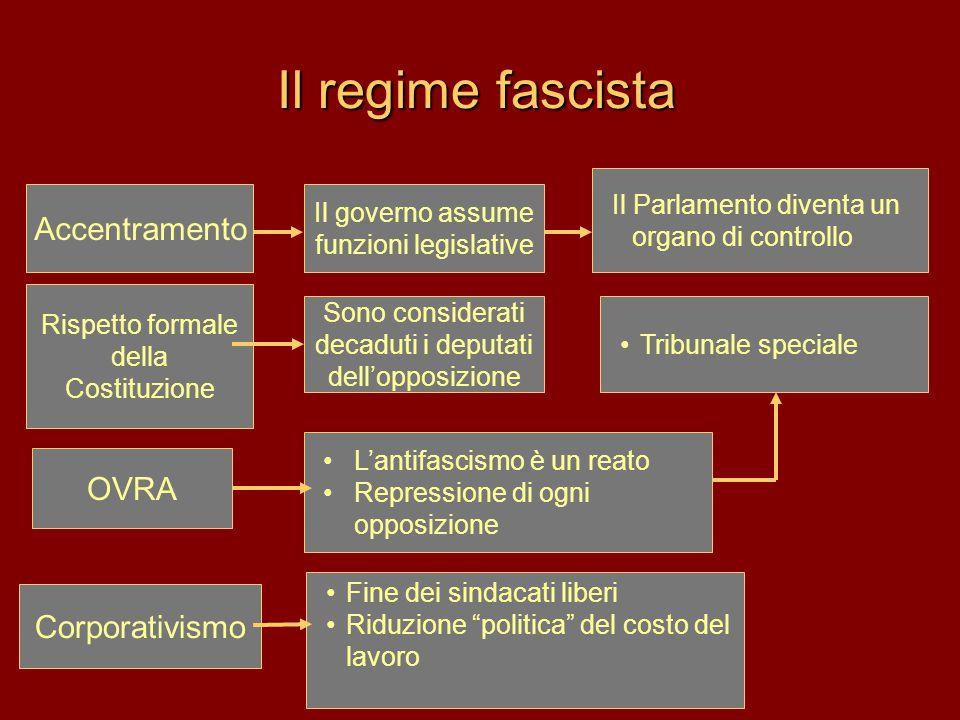 Il regime fascista Accentramento OVRA Corporativismo