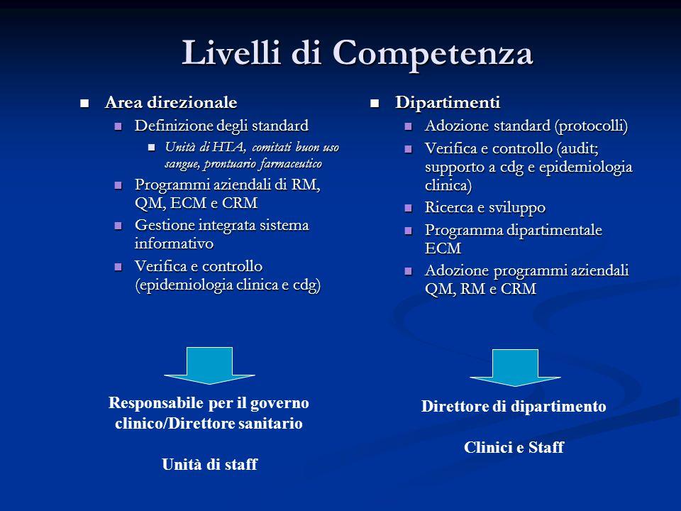 Livelli di Competenza Area direzionale Dipartimenti