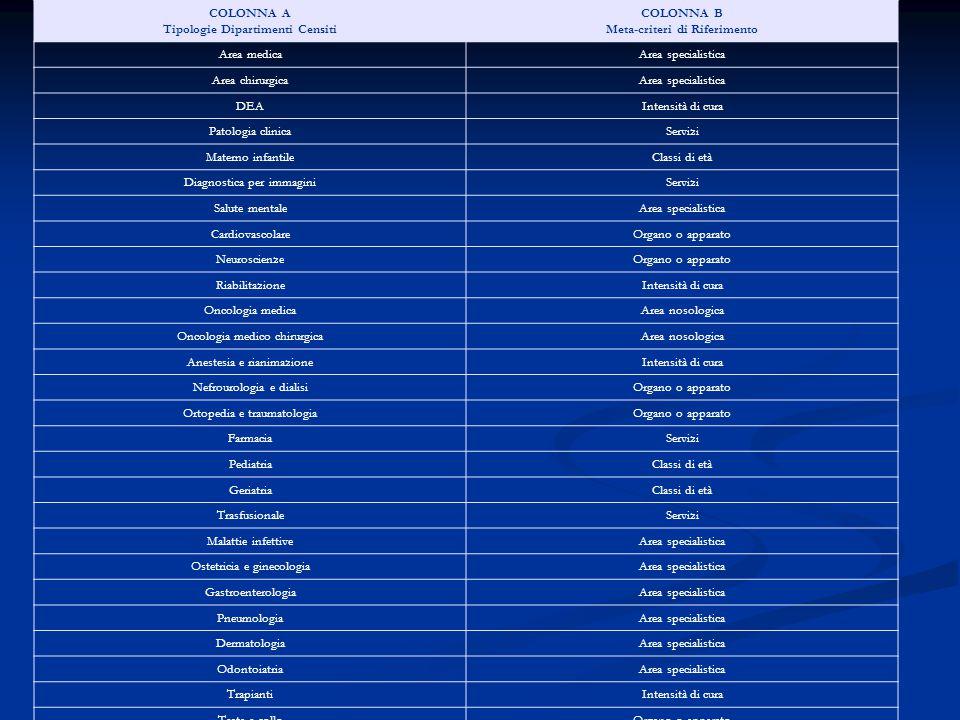 Tipologie Dipartimenti Censiti Meta-criteri di Riferimento