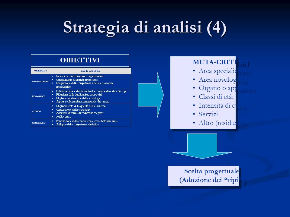 Strategia di analisi (4)