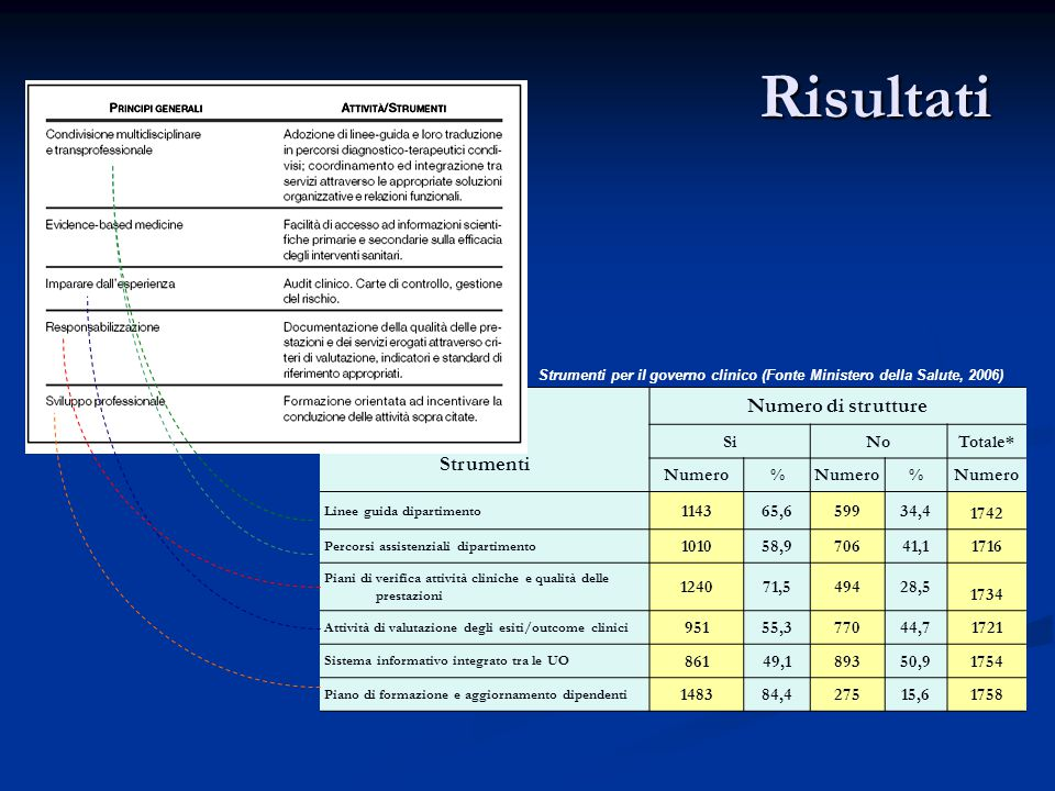 Risultati Numero di strutture Strumenti Si No Totale* Numero % 1143