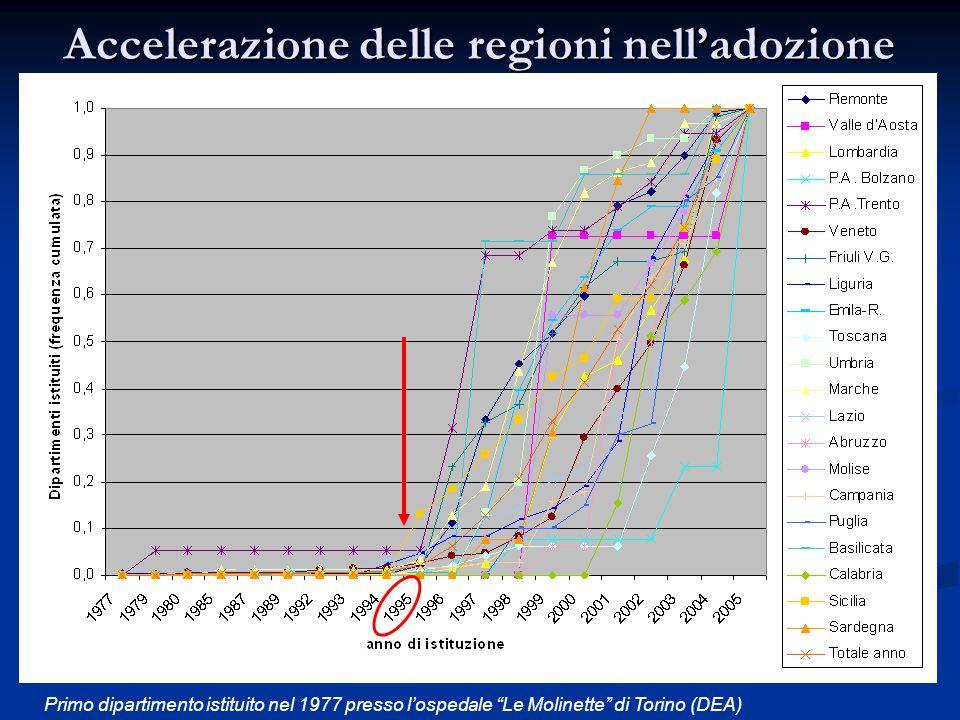 Accelerazione delle regioni nell'adozione del dipartimento