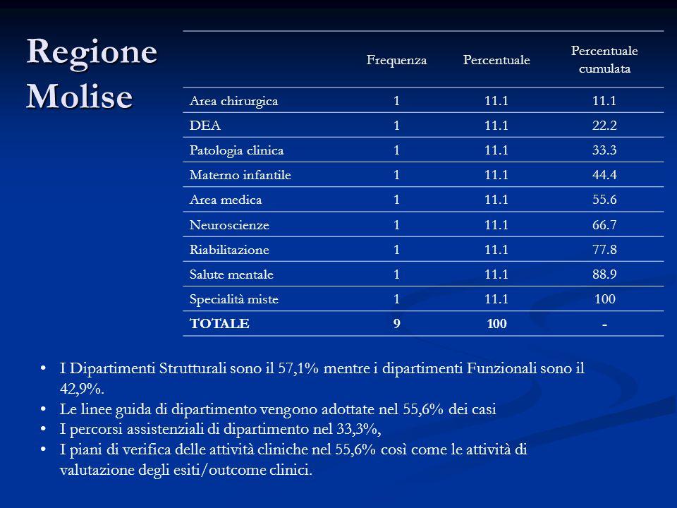 Regione Molise Frequenza. Percentuale. cumulata. Area chirurgica. 1. 11.1. DEA. 22.2. Patologia clinica.
