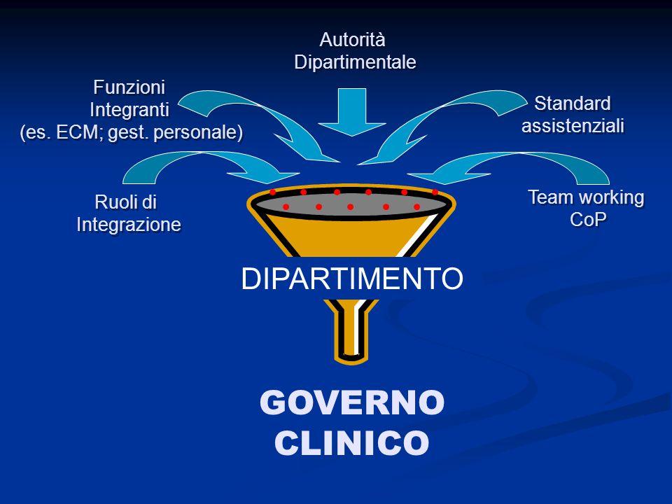 GOVERNO CLINICO DIPARTIMENTO Autorità Dipartimentale Funzioni