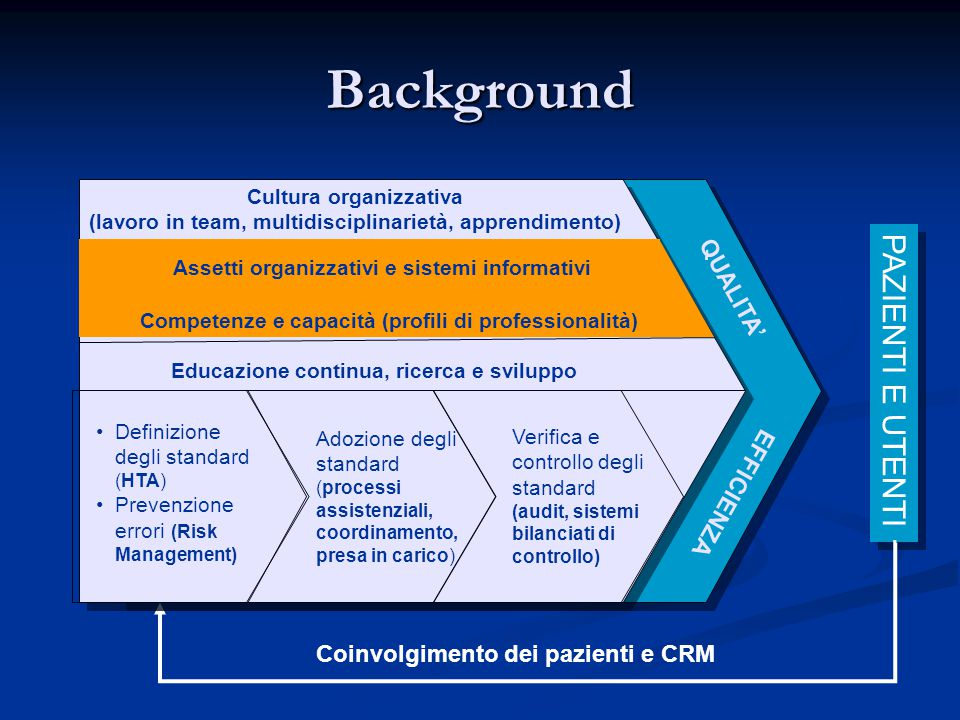 Background PAZIENTI E UTENTI QUALITA' EFFICIENZA