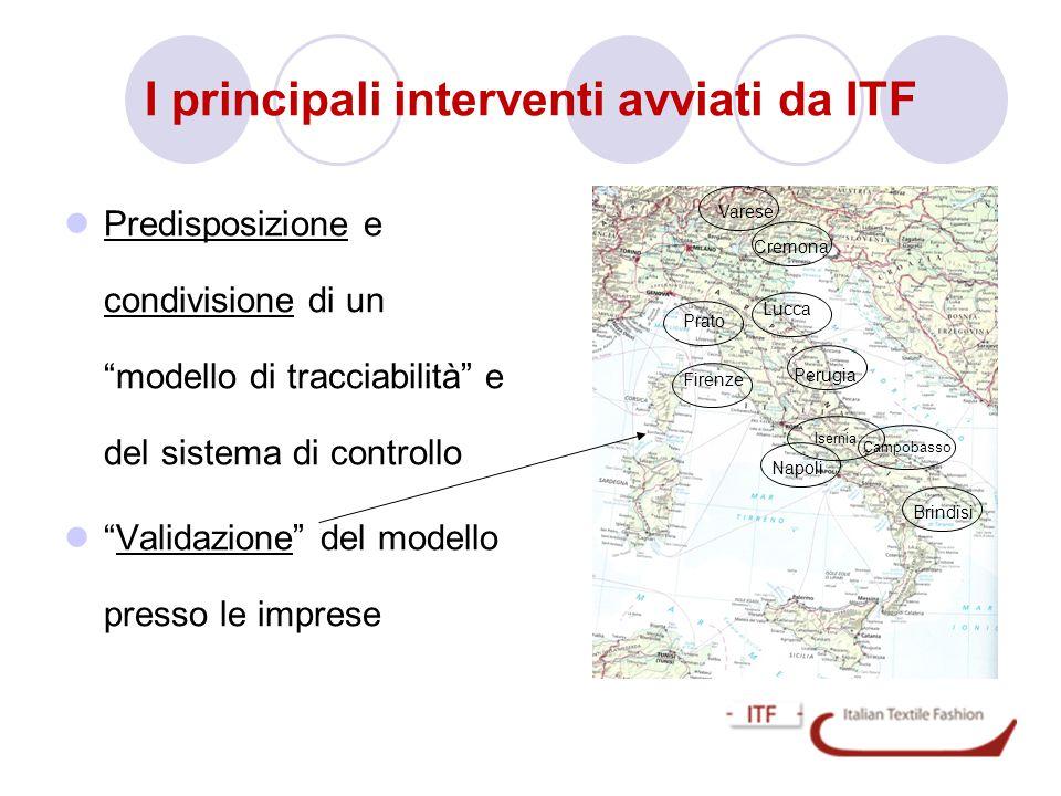 I principali interventi avviati da ITF