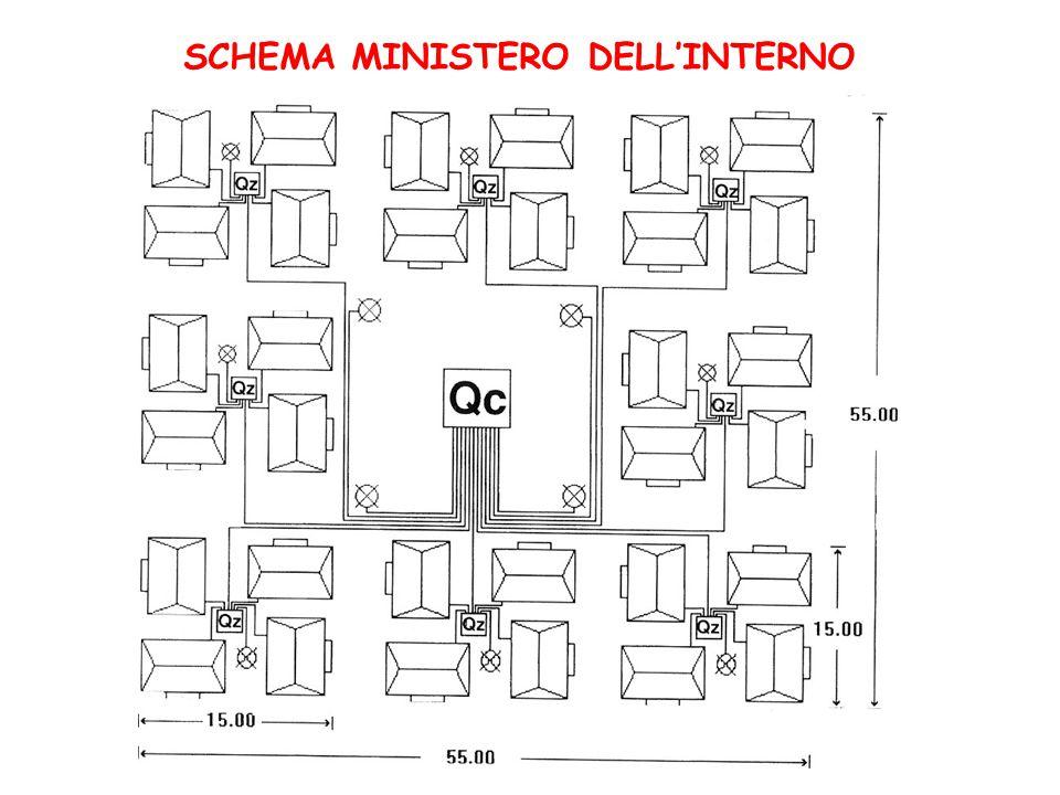 SCHEMA MINISTERO DELL'INTERNO