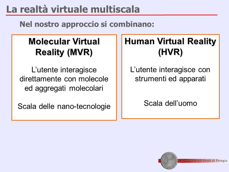 Molecular Virtual Reality (MVR) Human Virtual Reality (HVR)