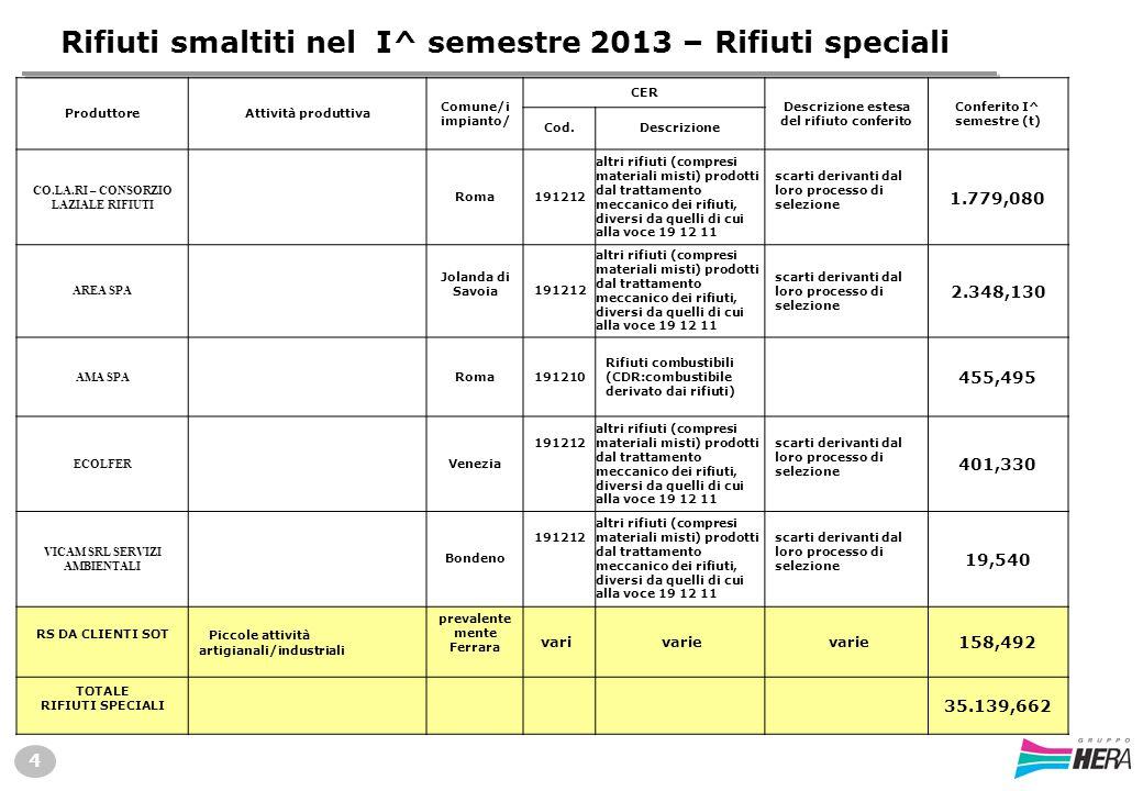 Rifiuti smaltiti nel I^ semestre 2013 – Rifiuti speciali