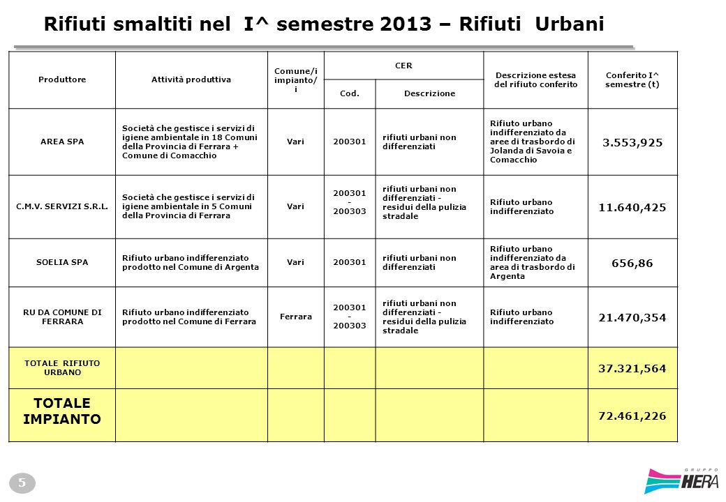 Rifiuti smaltiti nel I^ semestre 2013 – Rifiuti Urbani