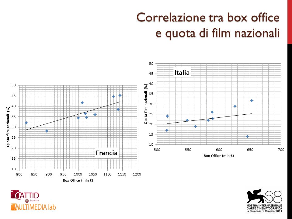 Correlazione tra box office