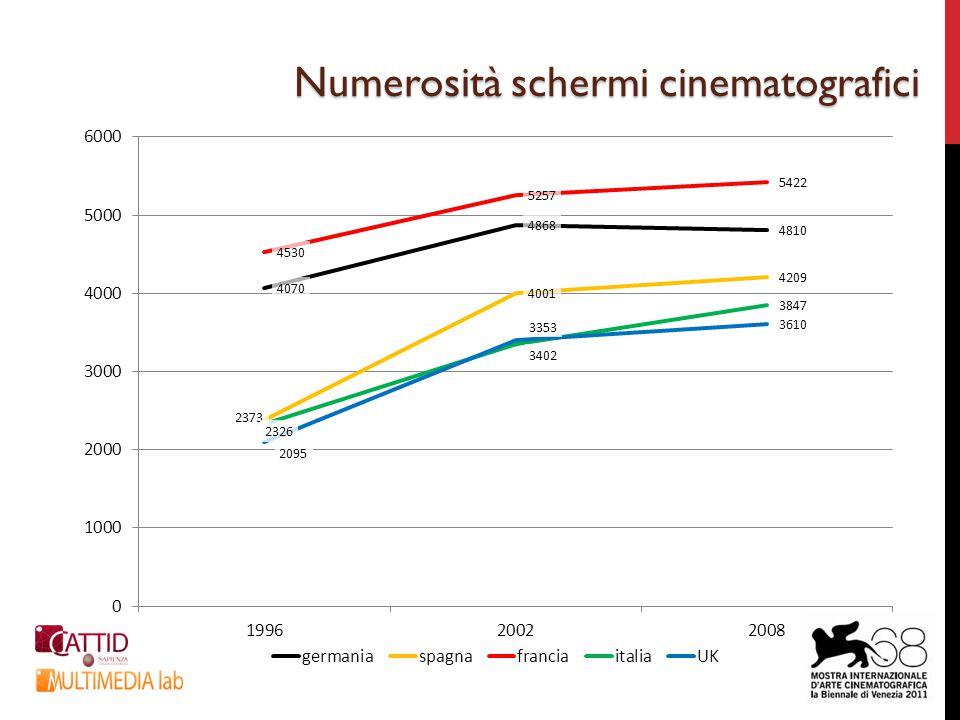 Numerosità schermi cinematografici