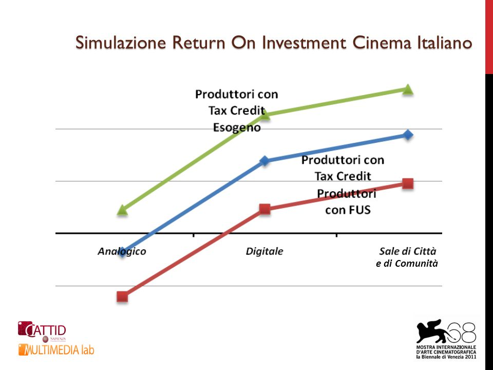 Simulazione Return On Investment Cinema Italiano