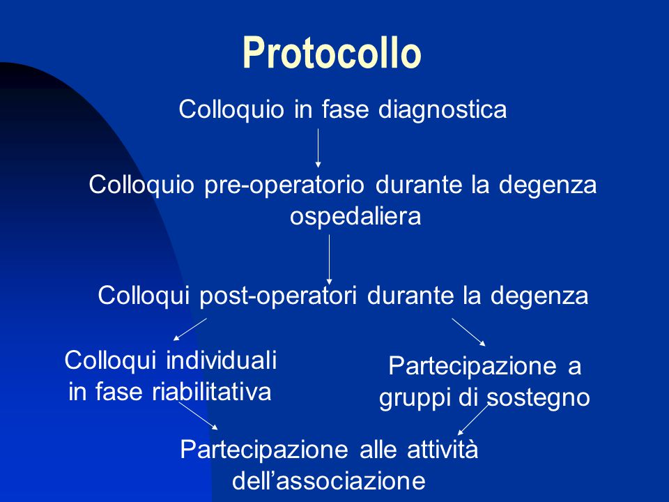 Protocollo Colloquio in fase diagnostica