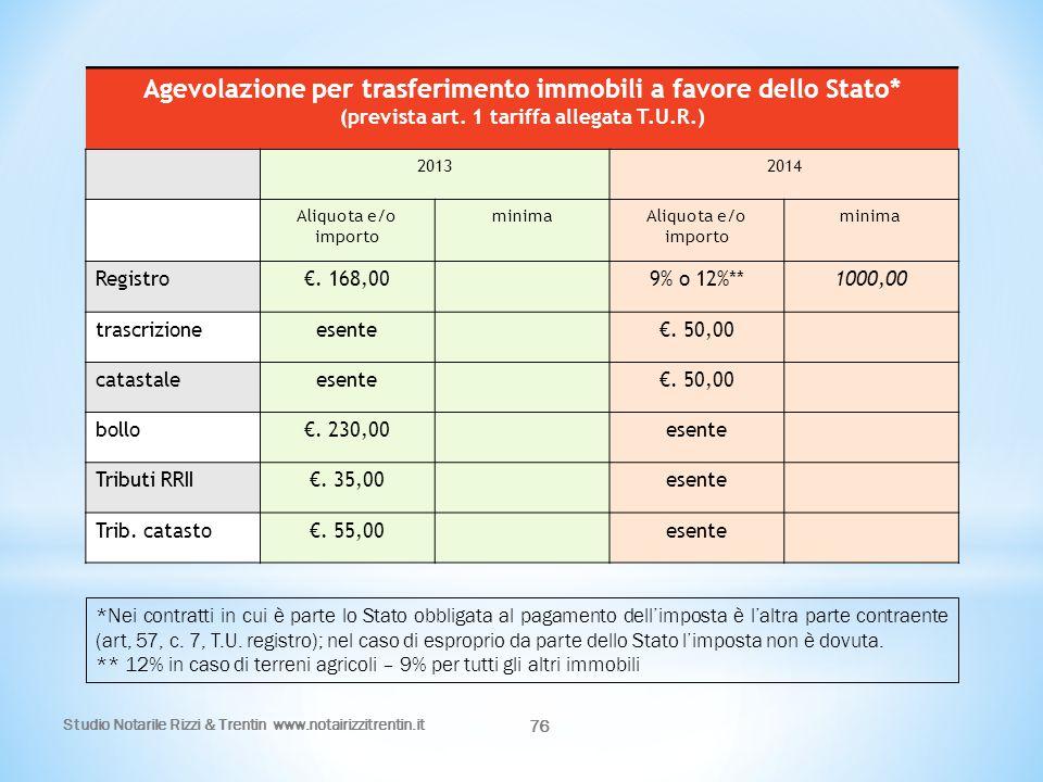 Agevolazione per trasferimento immobili a favore dello Stato*