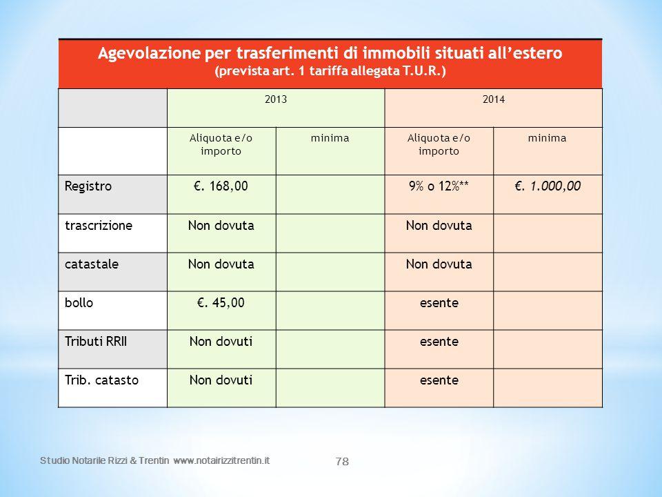 Agevolazione per trasferimenti di immobili situati all'estero