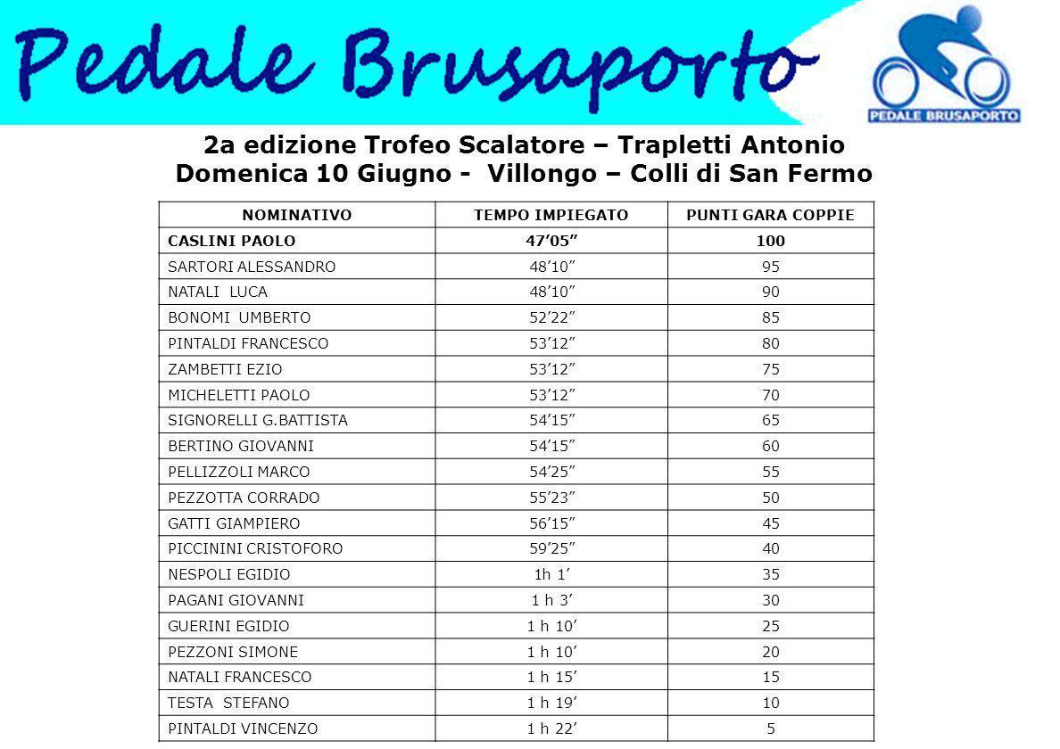 2a edizione Trofeo Scalatore – Trapletti Antonio Domenica 10 Giugno - Villongo – Colli di San Fermo