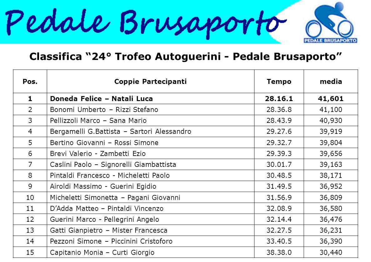 Classifica 24° Trofeo Autoguerini - Pedale Brusaporto
