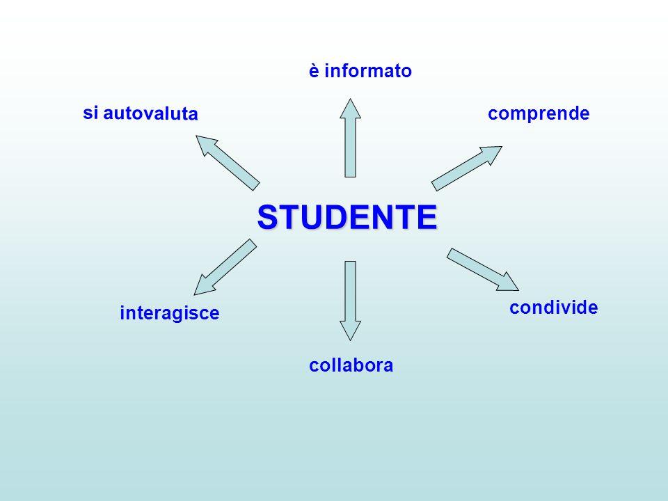 STUDENTE è informato si autovaluta comprende condivide interagisce