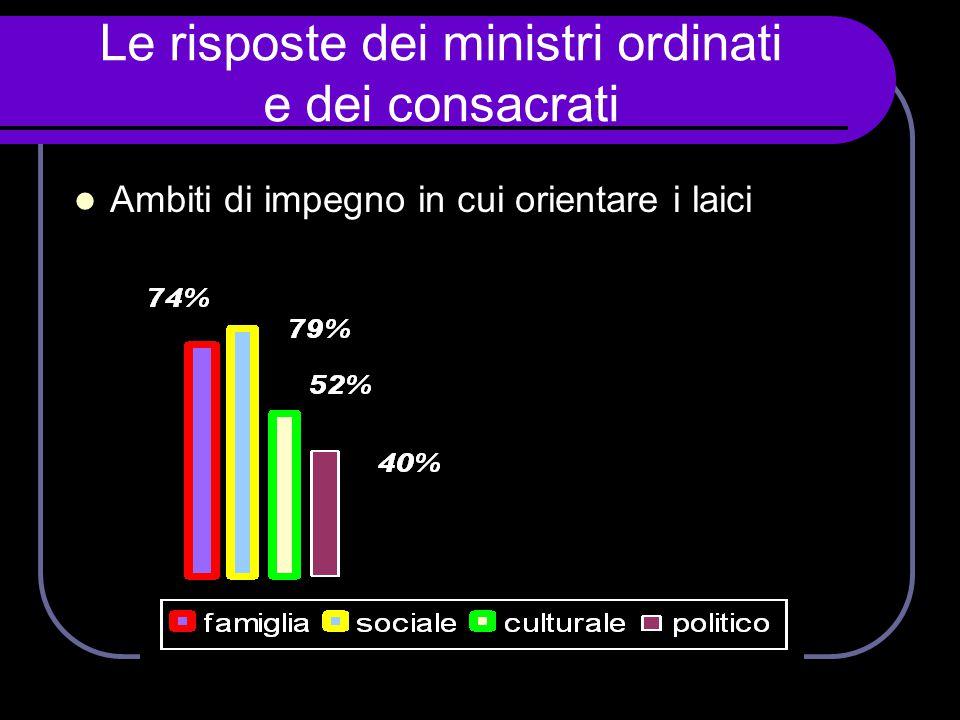 Le risposte dei ministri ordinati e dei consacrati