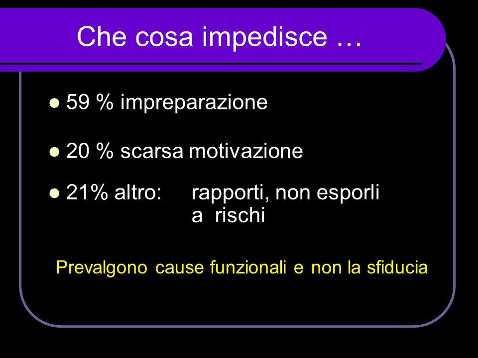 Che cosa impedisce … 59 % impreparazione 20 % scarsa motivazione