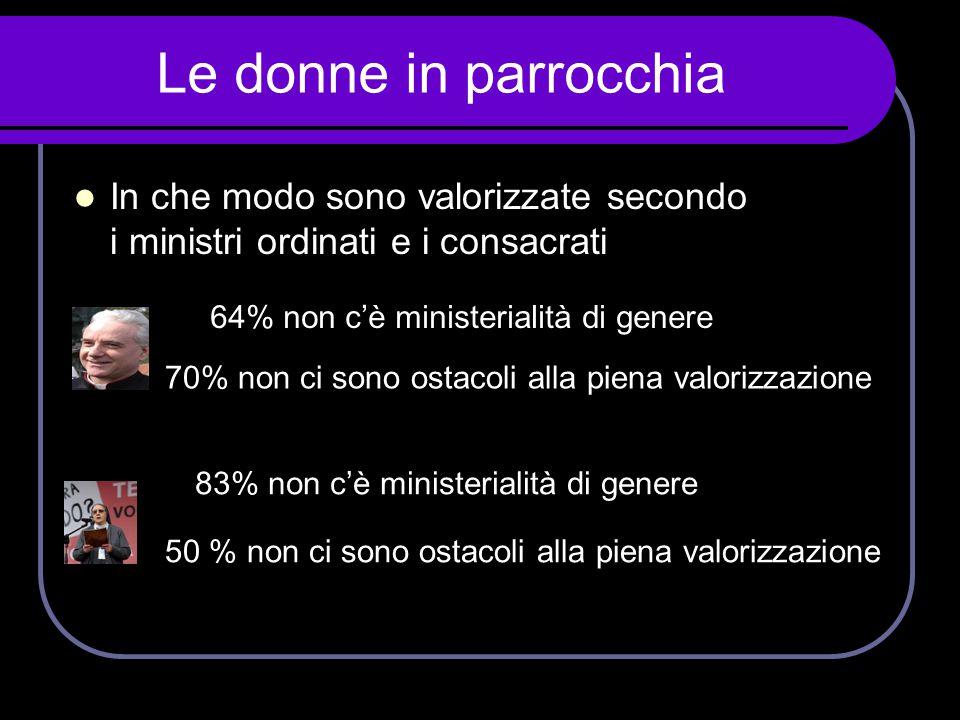 Le donne in parrocchia In che modo sono valorizzate secondo i ministri ordinati e i consacrati. 64% non c'è ministerialità di genere.