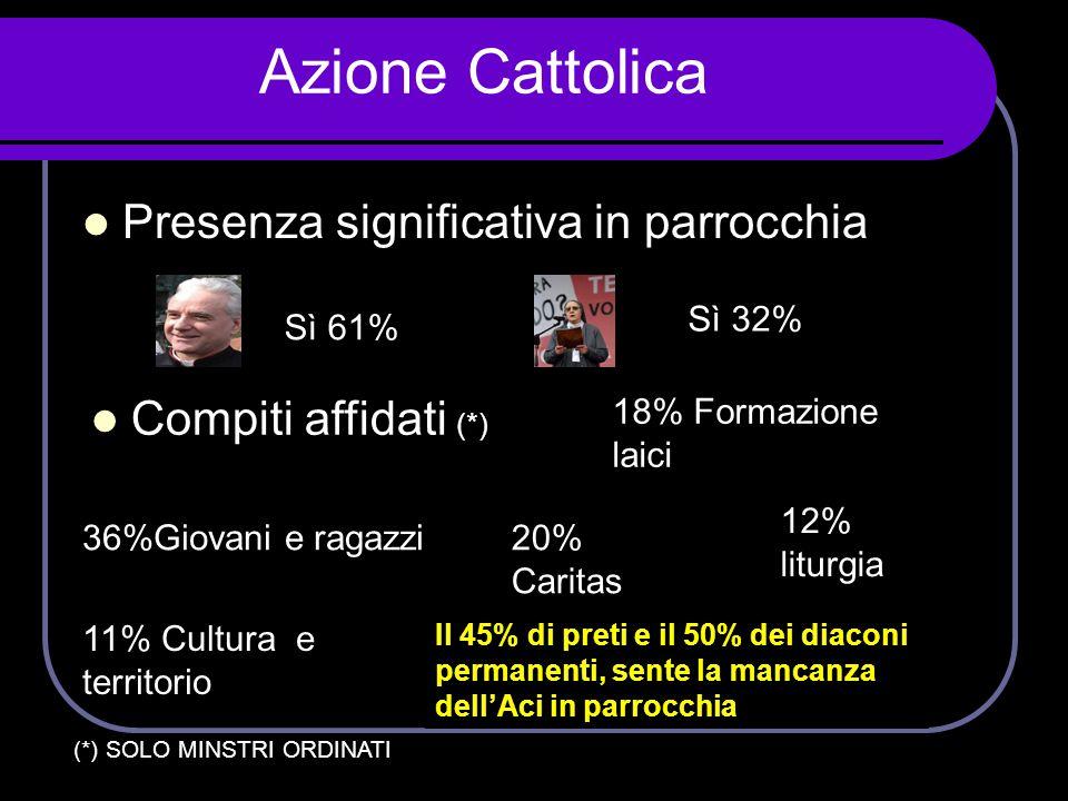 Azione Cattolica Presenza significativa in parrocchia