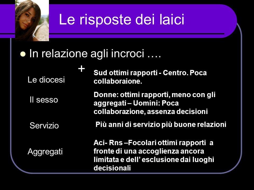 Le risposte dei laici + In relazione agli incroci …. Le diocesi