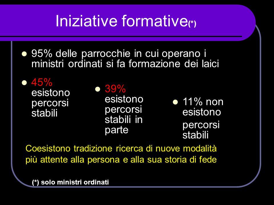 Iniziative formative(*)