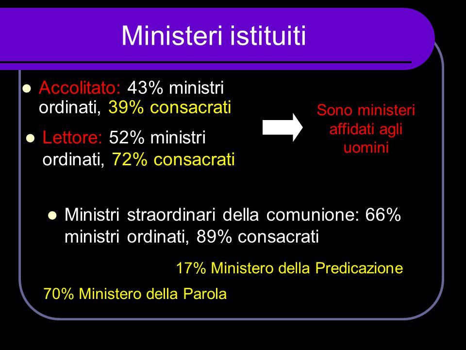 Sono ministeri affidati agli uomini