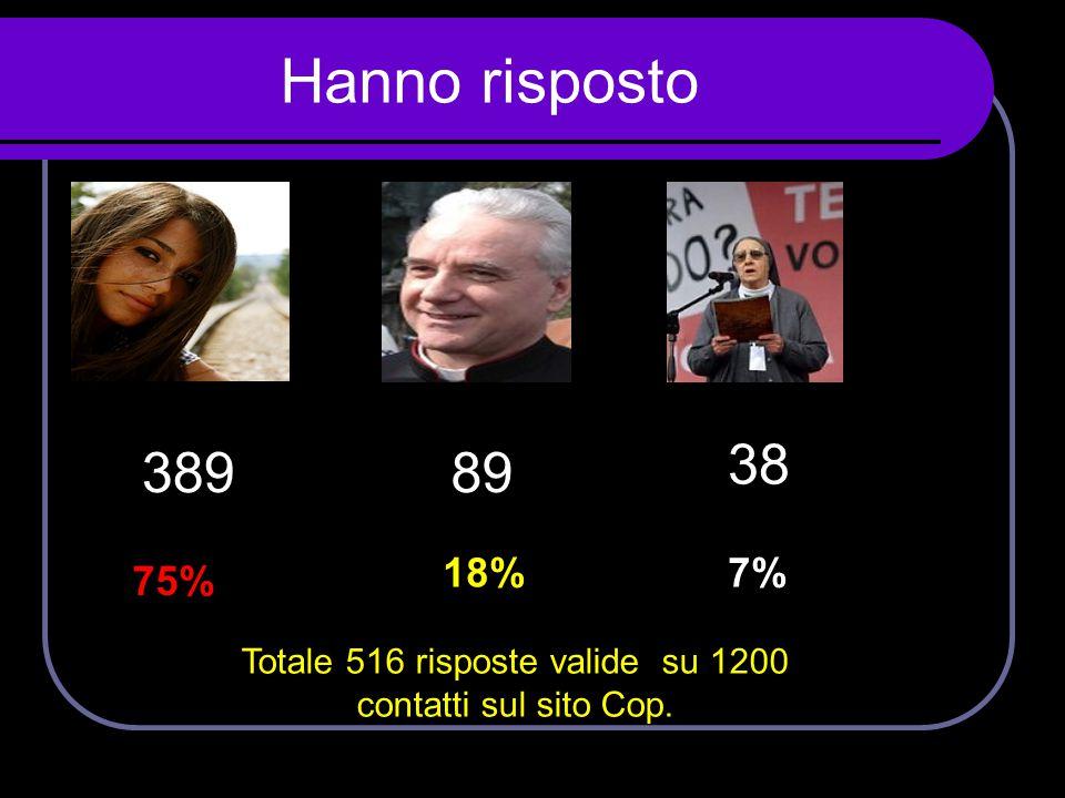 Totale 516 risposte valide su 1200 contatti sul sito Cop.