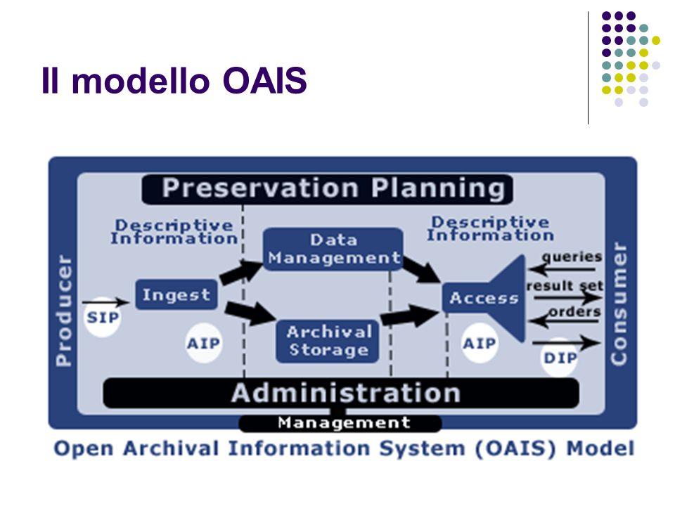 Il modello OAIS