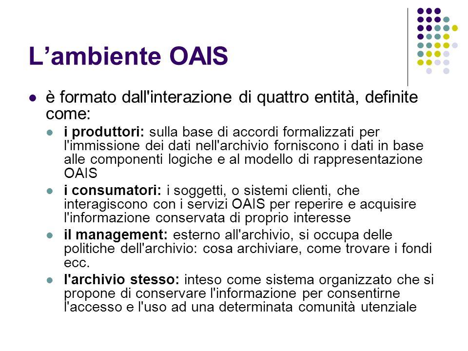 L'ambiente OAIS è formato dall interazione di quattro entità, definite come: